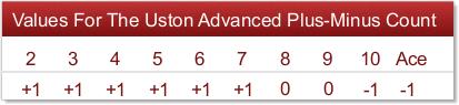 uston advanced plus-minus count