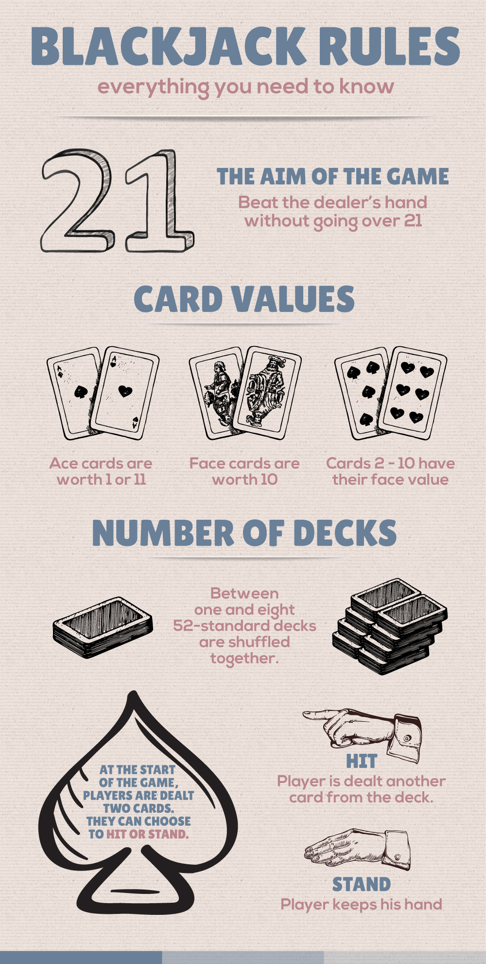 Blackjack Plus Rules