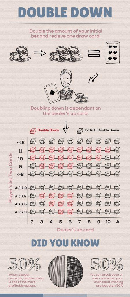 blackjack double-down