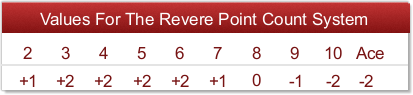 The Revere Point Count System