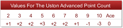 uston advanced point count