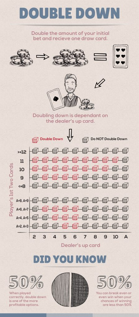 blackjack double-down